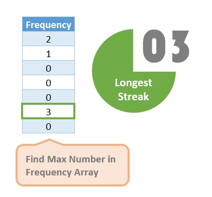 Longest Streak Dashboard Example