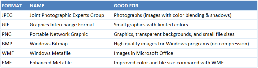 Breakdown of Most Common Types of Image Formats in Excel