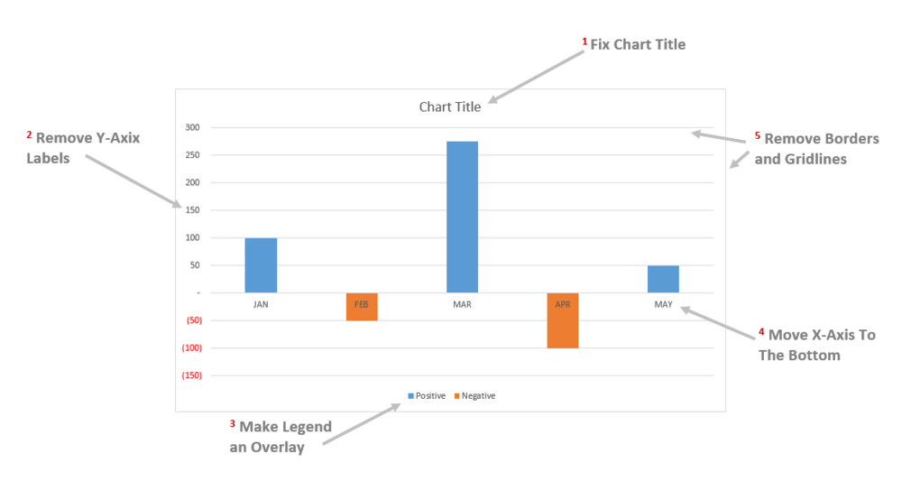 Create a bar chart with separate positive and negative colors the how to make bars different colors in an excel chart ccuart Choice Image