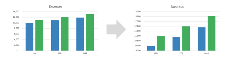 Vba to re scale every excel graphs y axis bounds based on chart click to enlarge ccuart Images