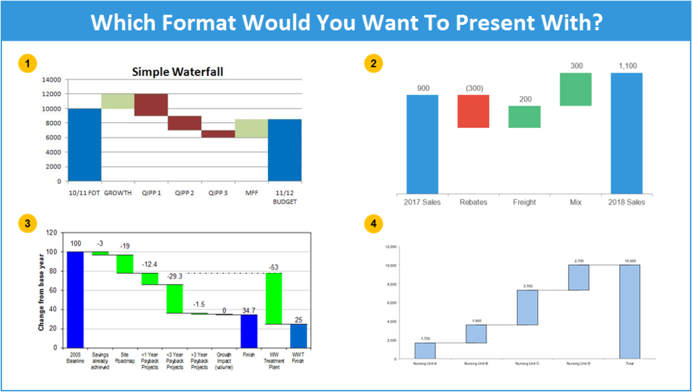 Waterfall Addin The Spreadsheet Guru – Waterfall Chart