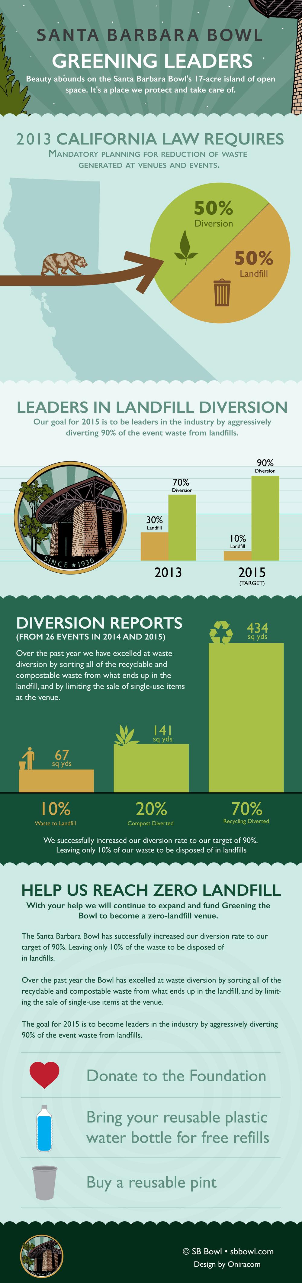 Oniracom_DesignComp_SBBowl_Infographic_V3.jpg