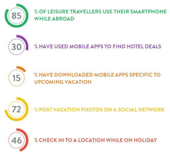 travel-related-apps-stats.png