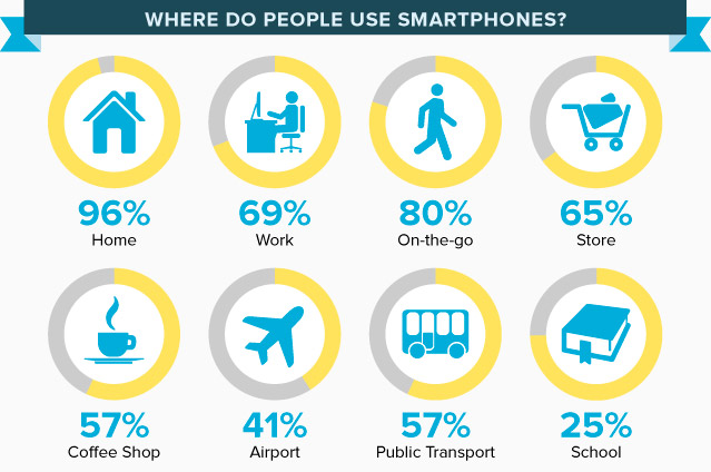 where-people-uses-smartphones.jpg