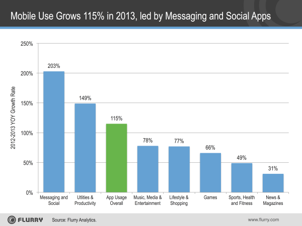 App-Use-Growth-2013.png