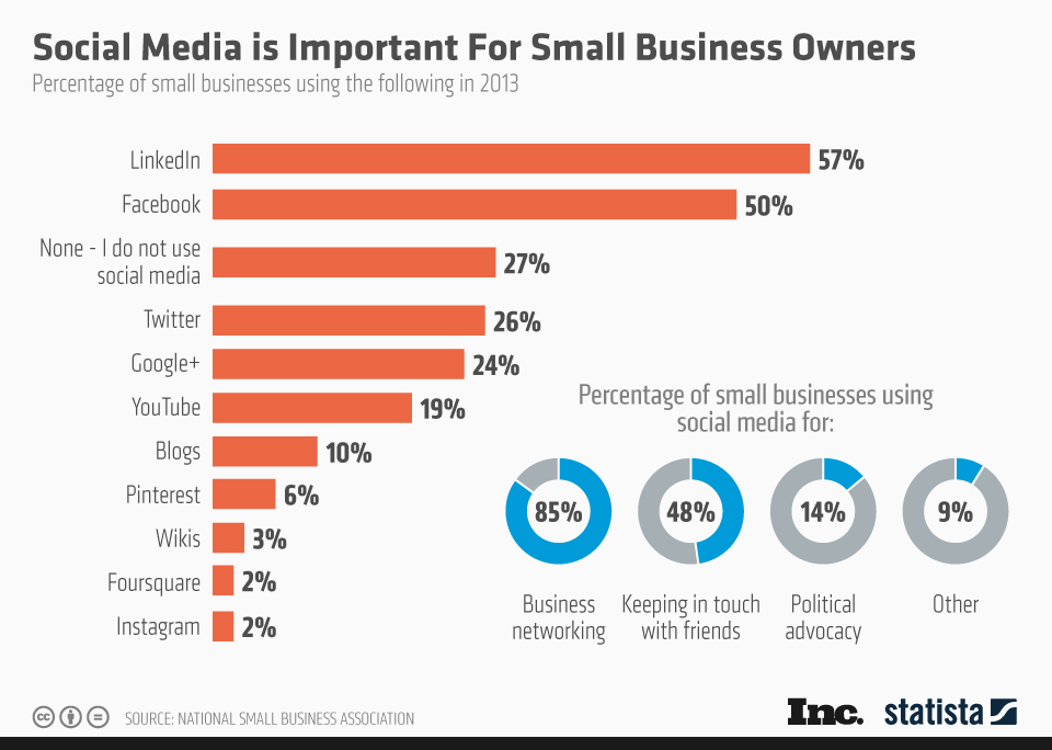 chartoftheday_2025_Small_Business_Owners_and_Social_Media_n.jpg