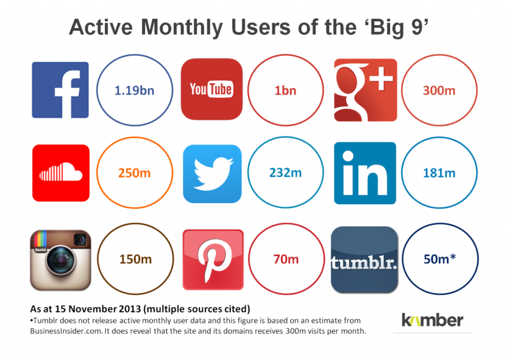 social-media-2014-active-users-1024x718.png