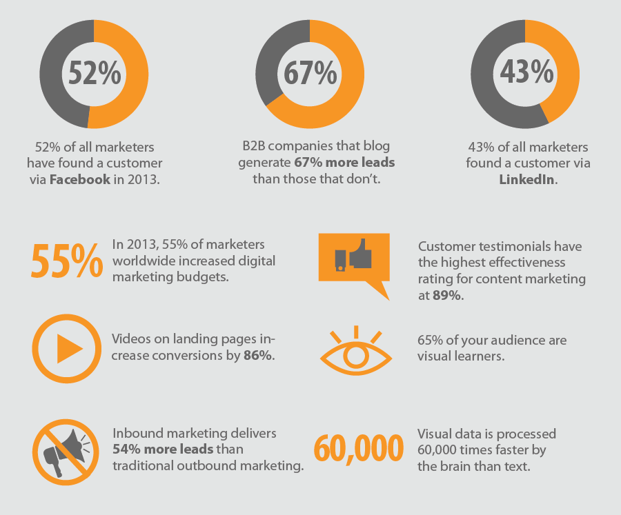 online-marketing-trends-statistics-2014.png