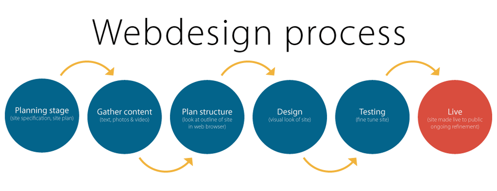 website-design-process.png