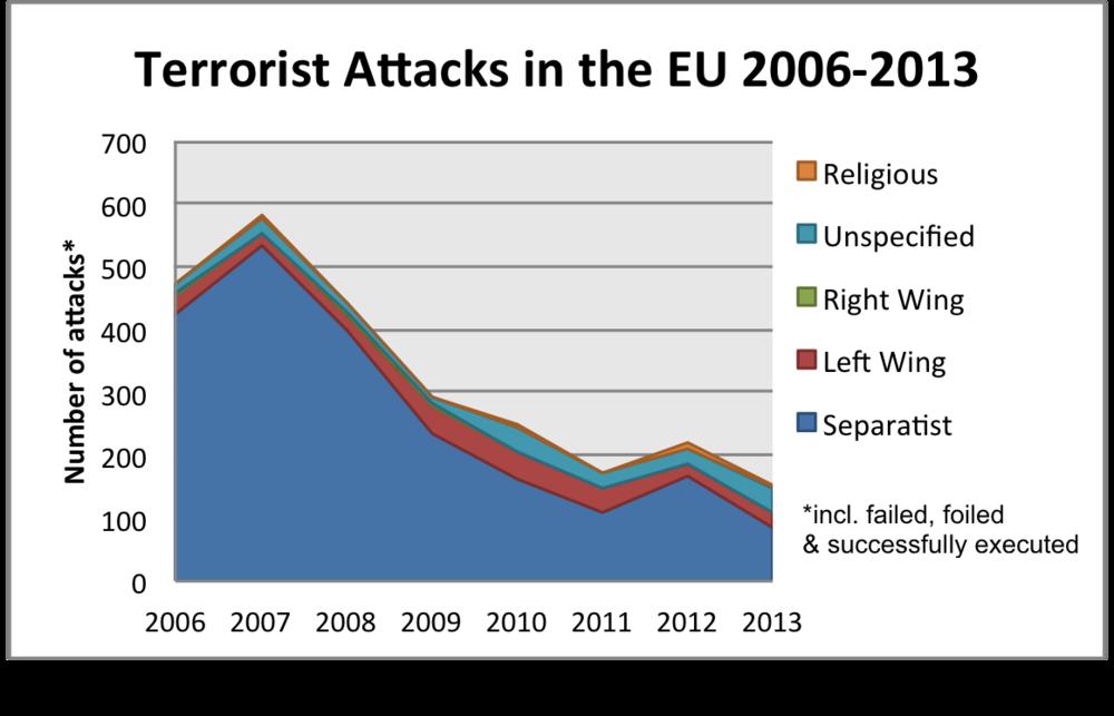 Terror in Europe since 2006