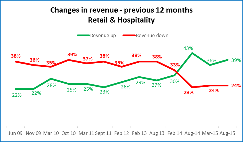 Revenue growth for Retail & Hospitality sector from June 2009 to August 2015 Source:    http://myob.co.nz/myob/news-1257828256743?articleId=1446057060582