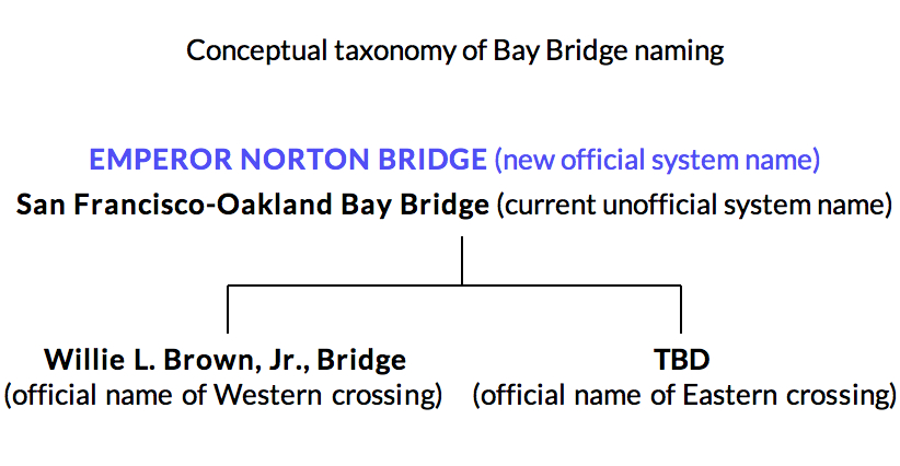 """A possible framework for the namings of the system and """"spans"""" of """"the bridge across the Bay."""" Even with the addition of the name """"Emperor Norton Bridge,"""" the existing names would remain in place."""