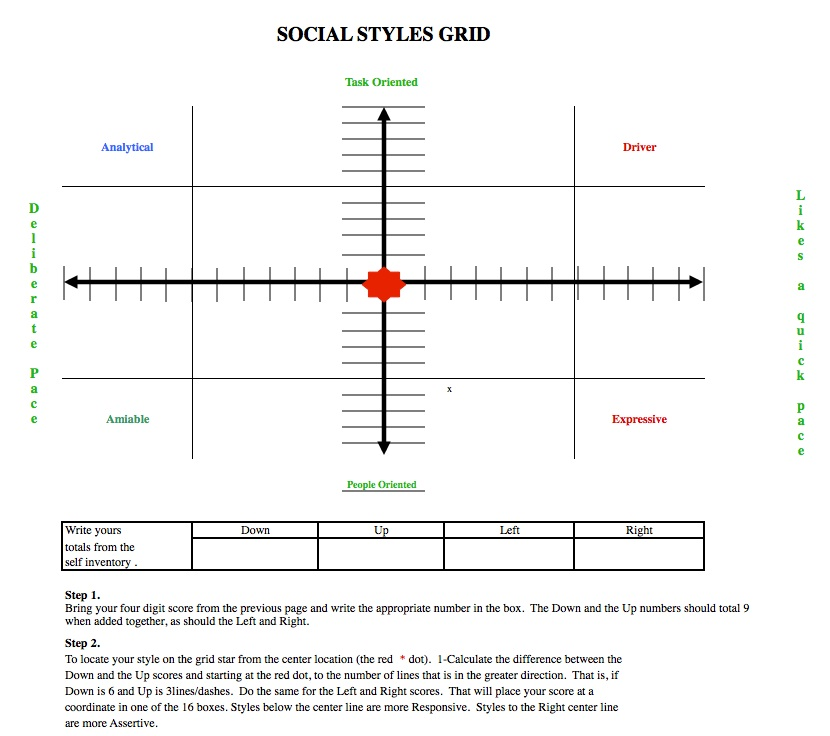 social style analysis Self‐assessment of social styles use the questionnaire & following pages to assess social styles best results if others rate your.