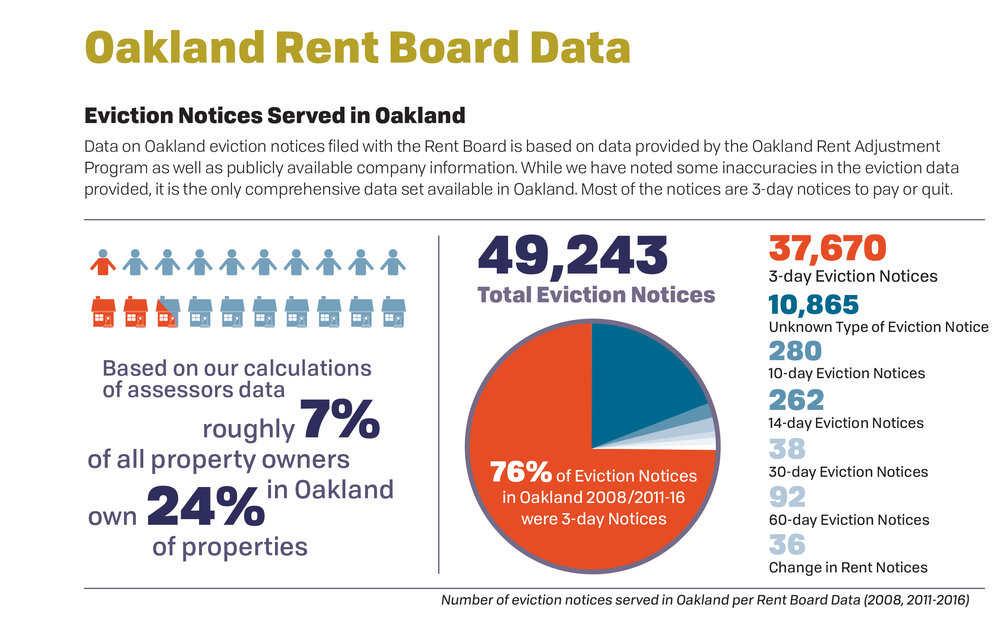Oakland Rent Board Data.jpg