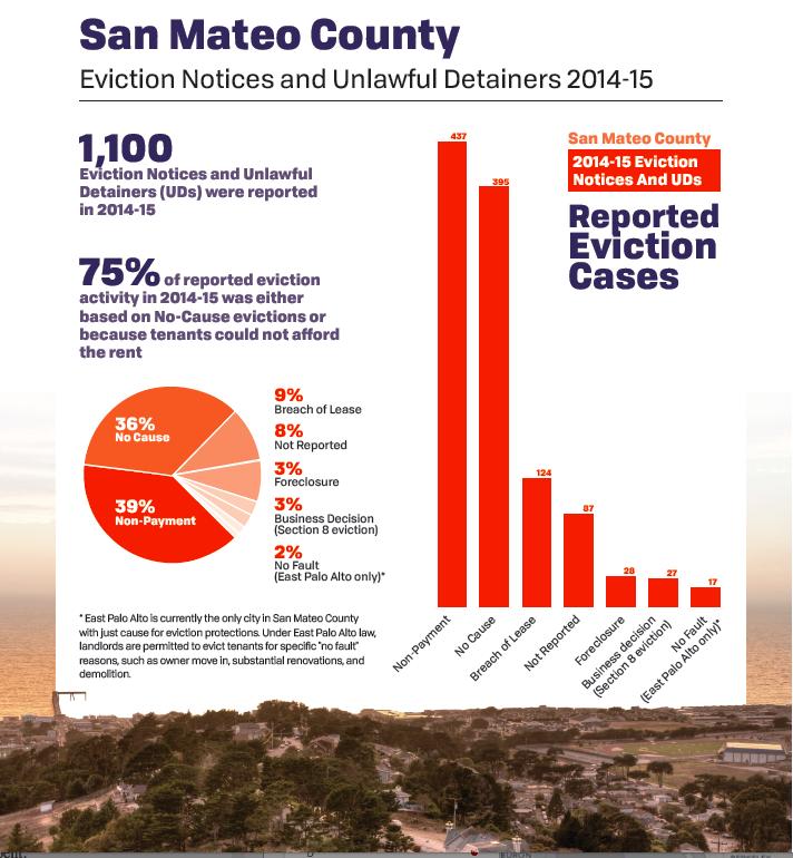San-Mateo-Evictions-2015.png