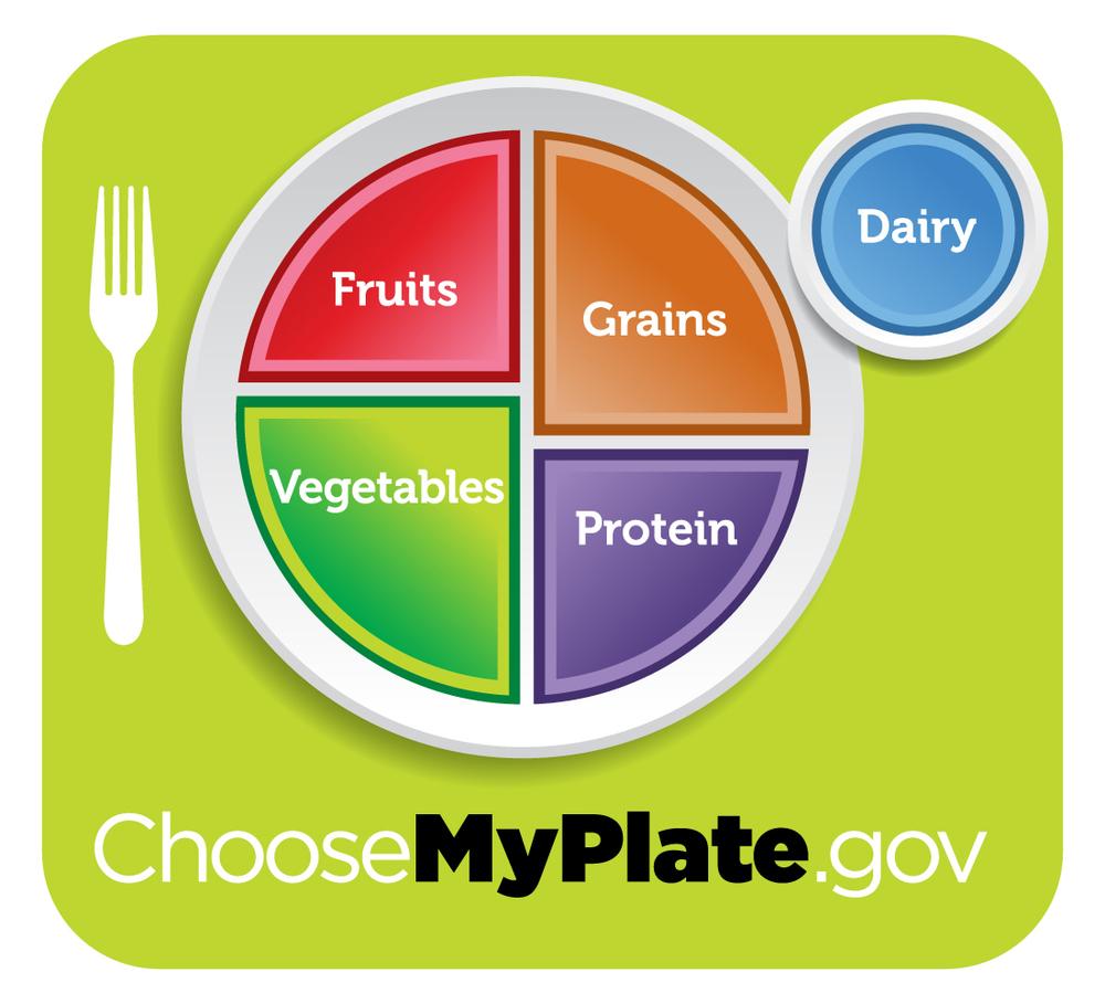 """Observa el plato… ¿Dónde está el agua? El vaso dice """"Dairy"""" (=LECHE!!!!) Fruits = Frutas Vegetables = Verduras Grains = Granos/cereales (y no aclara si refinados o integrales) Protein = Proteína (tampoco aclara que hay proteína animal y también vegetal y que hay OPCIONES)"""