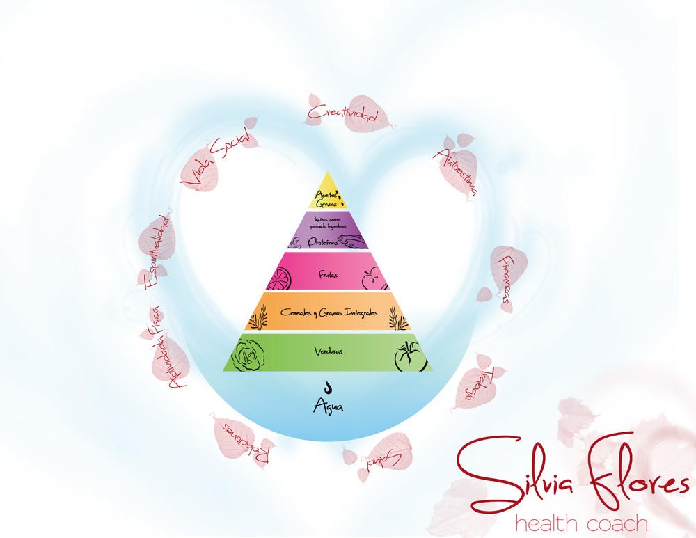 Pirámide creada por el Instituto de Nutrición Integral (Institute for Integrative Nutrition, New York). Diseño para ©Silvia Flores Health Coach por:Arelibélula