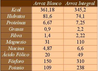 Fuente/Foto: FUENTE:HTTP://WWW.VITONICA.COM/ALIMENTOS/DIFERENCIAS-ENTRE-EL-ARROZ-BLANCO-Y-EL-INTEGRAL-TABLA-COMPARATIVA