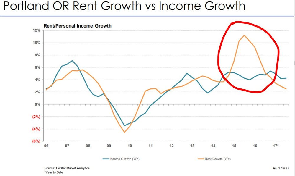 Rent Growth vs. Income.JPG