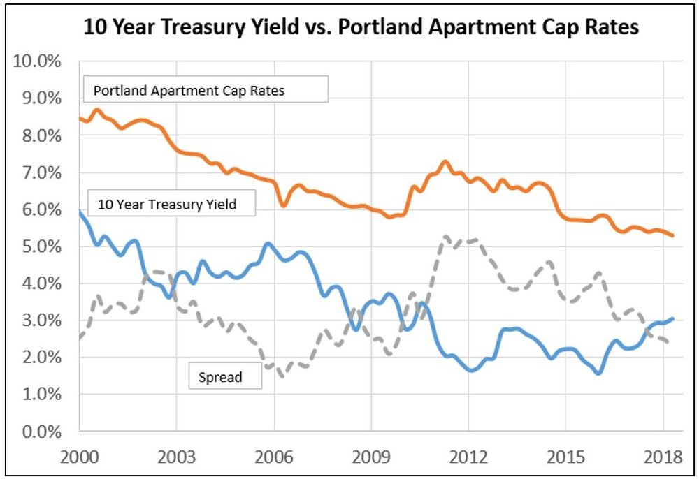 Cap Rate vs. 10 year treasury.JPG