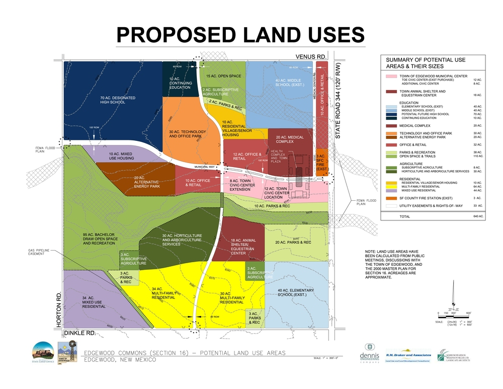 Master planning proposed land uses diagram