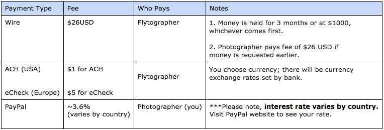 payment grid