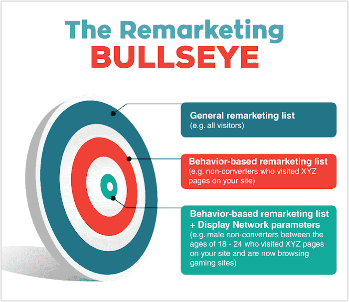 The Remarketing Bullseye 01.png
