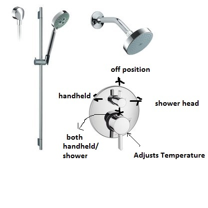 functions of a hansgrohe sseries shower faucet