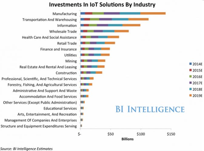 IoT Investments