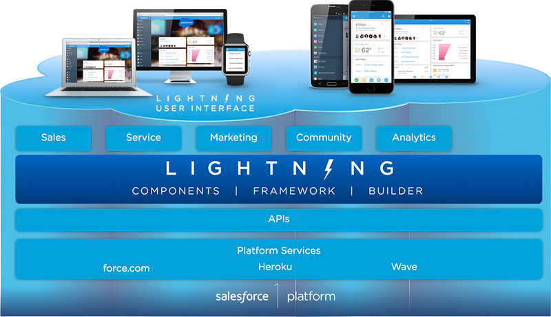Salesforce Lghtning.jpg
