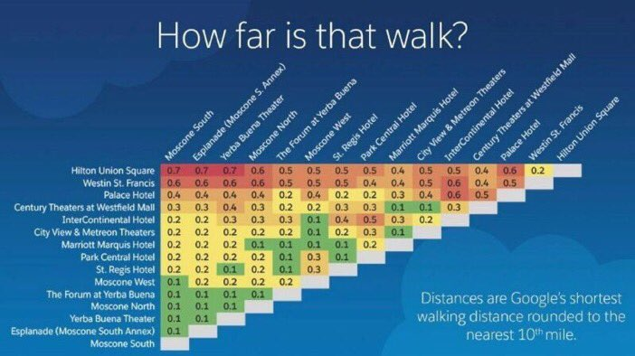 How Far Is the Walk at Dreamforce 2016