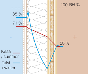 …. Kosteusarvot kesällä ja talvella. Seinärakenne sisältä ulospäin: CLT, puukuitueriste, puukuitu tuulensuojalevy, tuuletusrako, ulkoverhous.    .. Moisture content values during summer and winter. The wall strcuture from inside out: CLT, cellulose insulation, wind barrier, ventilation space, weatherboard.    ….