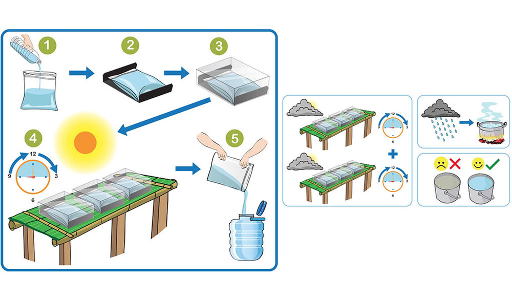 The process consists of five easy-to-remember steps. Water can be disinfected in 3 hours with sunny skies. Under cloudy skies, more time is needed for the water to be disinfected.