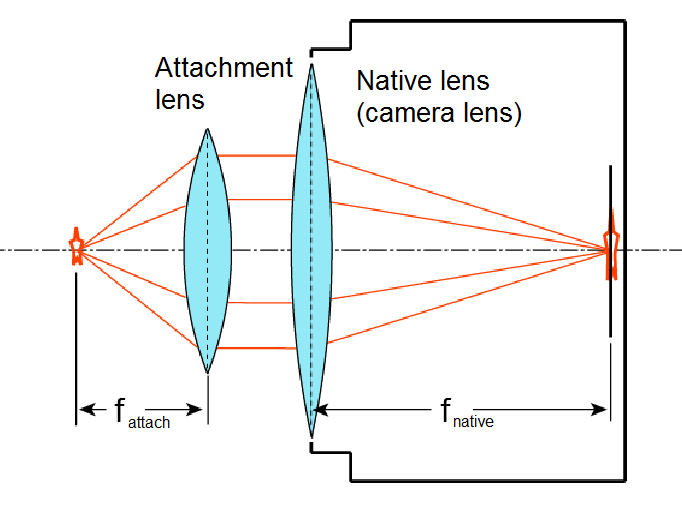the history of optical distortion marketing essay Optical distortion, inc should launch their product only in the state of california, focusing their scarce resources in building awareness and generating enough.