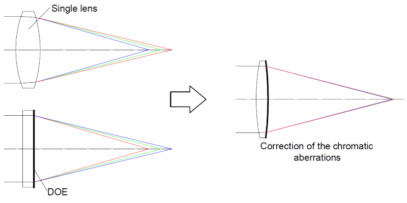 Using of the DOE for correction of the chromatic aberrations