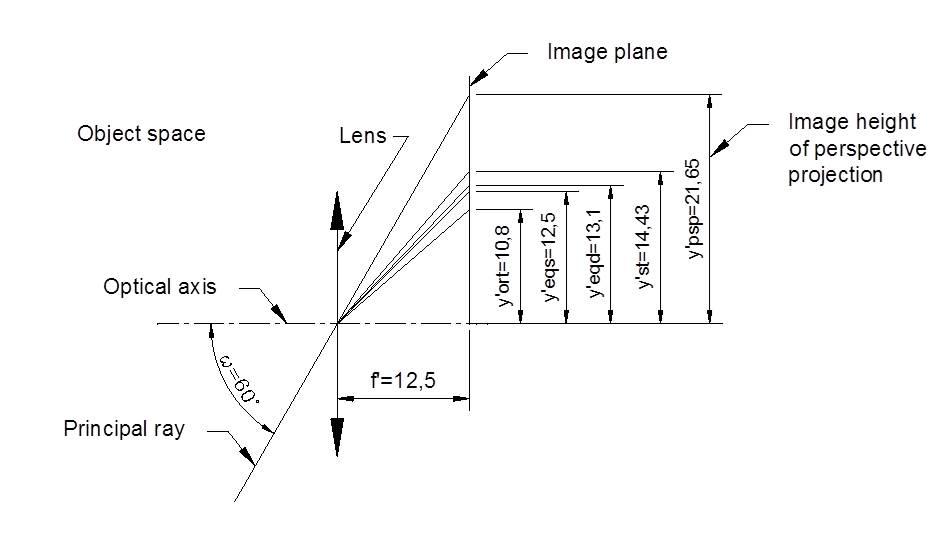 Fig 1.2 Simplified tracing of principal ray for different projections.  Focal length 12.5 mm was previously calculated based on perspective projection according with full frame diagonal format y'=21.635 as f′=y^′/tan(ω)  Then calculated focal length f' =12.5 mm was used for all other types of projections for image height calculations.  The lens is drawn by coincided principal planes