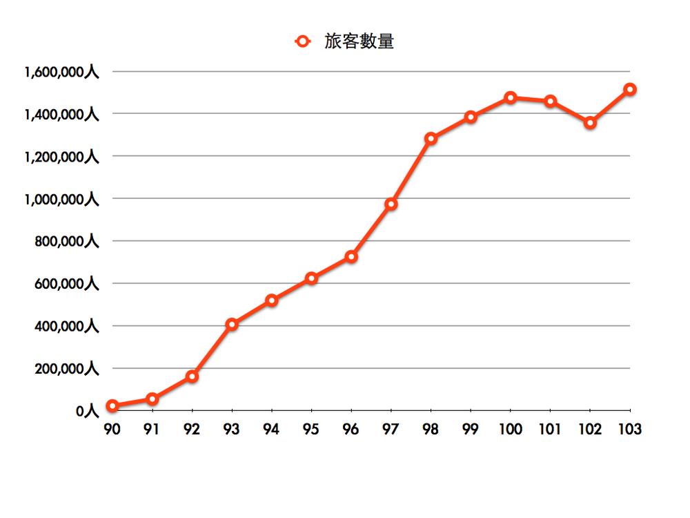 90年-103年小三通旅客數量分析