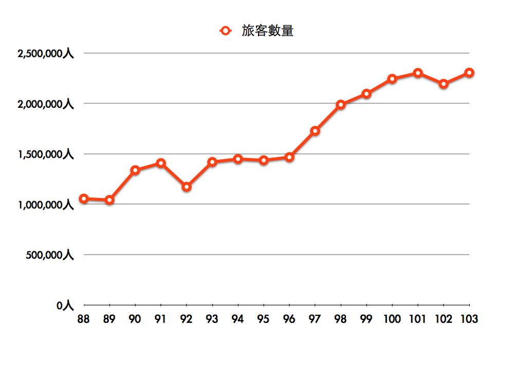 88年-103年尚義機場旅客數量分析