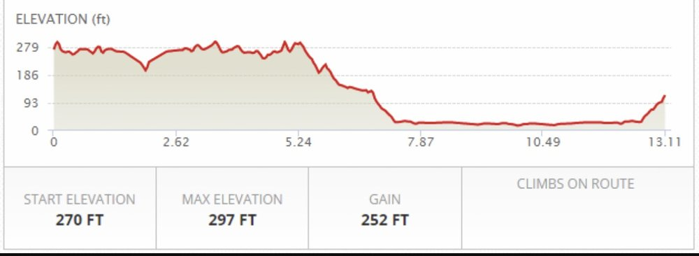 Elevation chart. The downhill before mile 8 was nice. It was the flat after the rolling that was the true test Source: getfitkpsf.com
