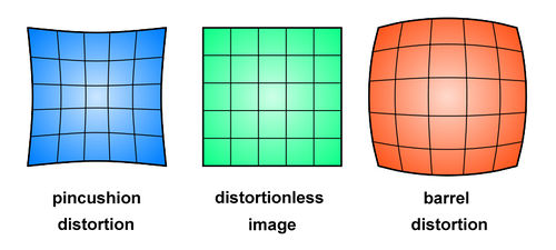 Examples of Lens Distortion. Pincushion and Barrel distortion