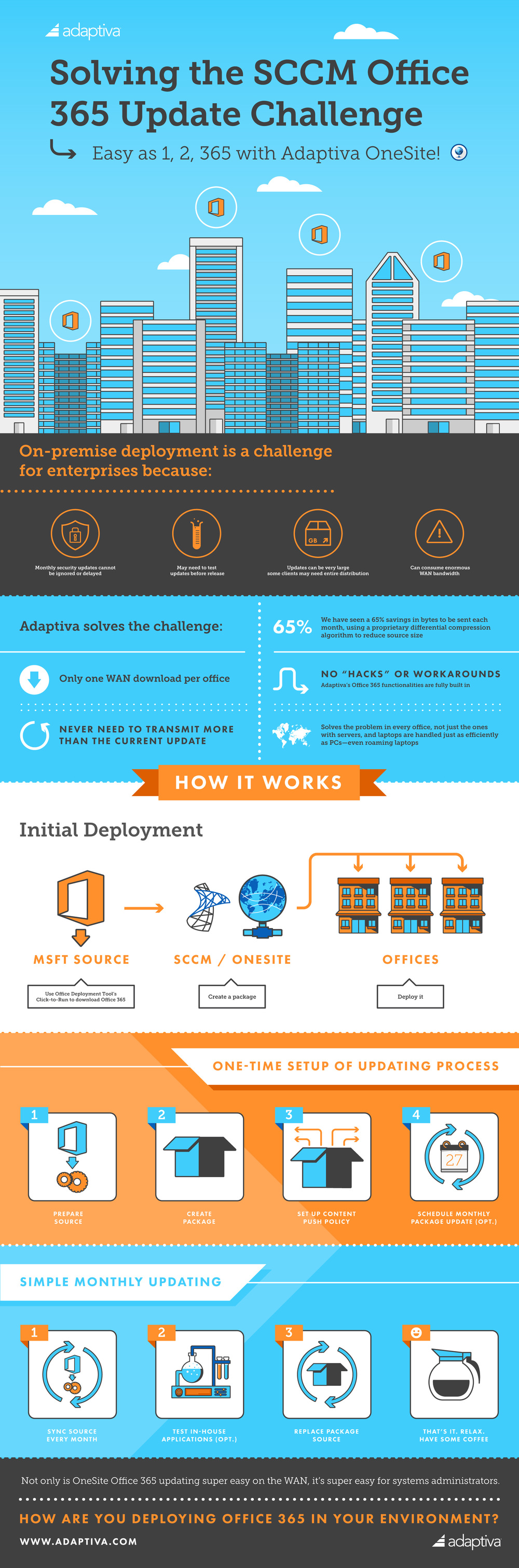 Office 365 Updating Infographic