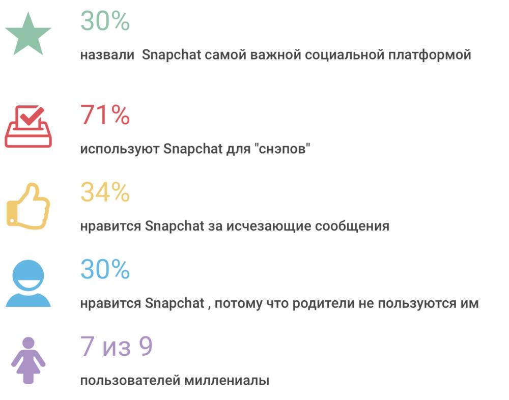/ По данным Mediakix
