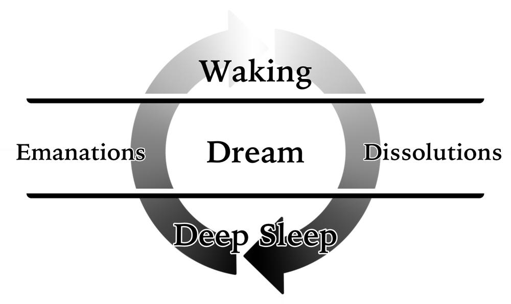 Cosmogonic Cycle