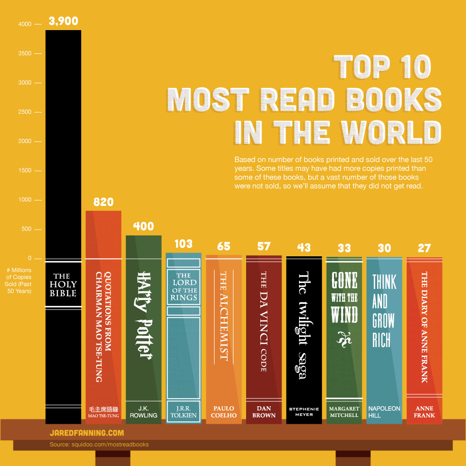 Top 10 books read over the last 50 years. Are you surprised?