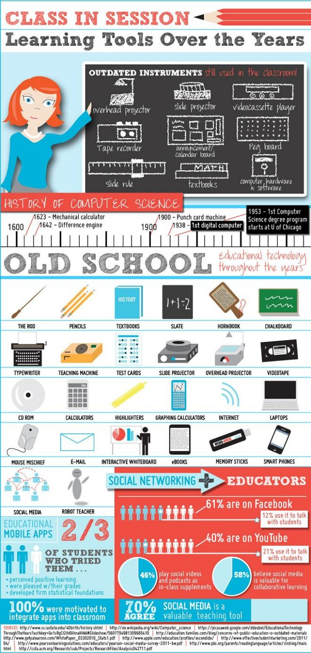 holtthink: Education Technology Tools Over the Years