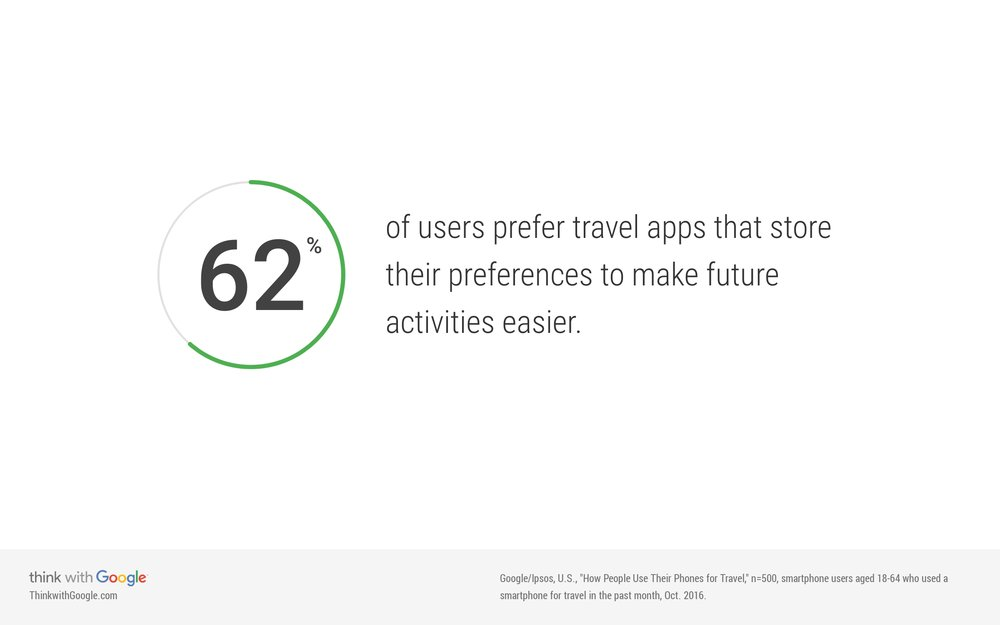 users-prefer-travel-apps-future-activities-easier.jpg