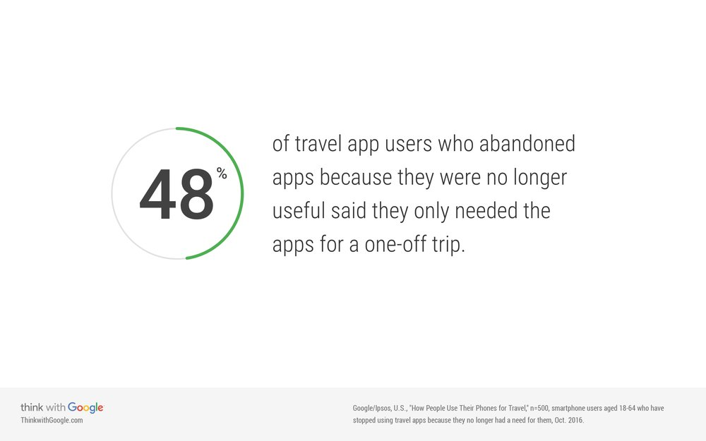 travelers-abandoning-apps-after-one-off-trips.jpg