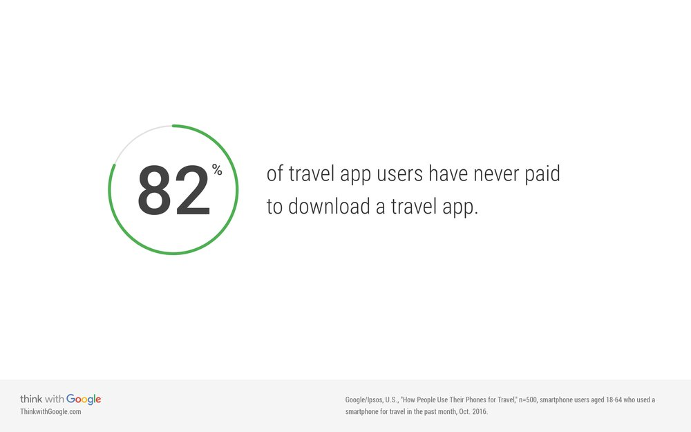 travel-app-users-paid-download.jpg