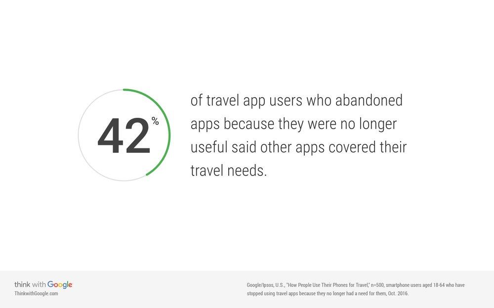 travelers-abandoning-apps-no-longer-useful.jpg