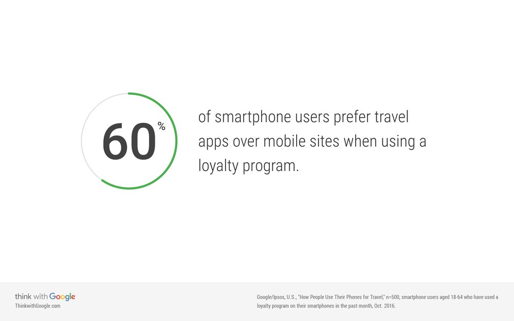 travel-apps-mobile-sites-loyalty-programs.jpg